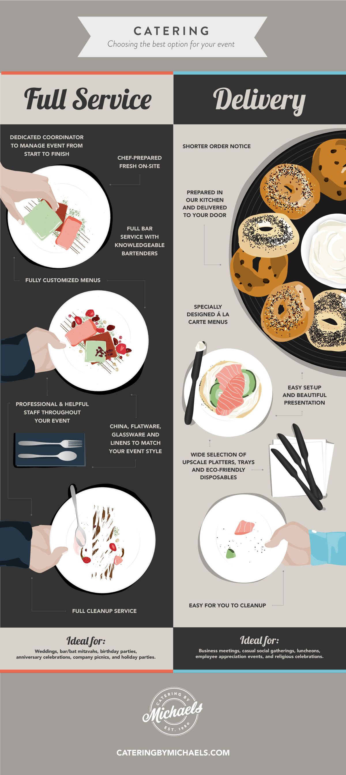 Full Service vs Delivery Catering Infographic