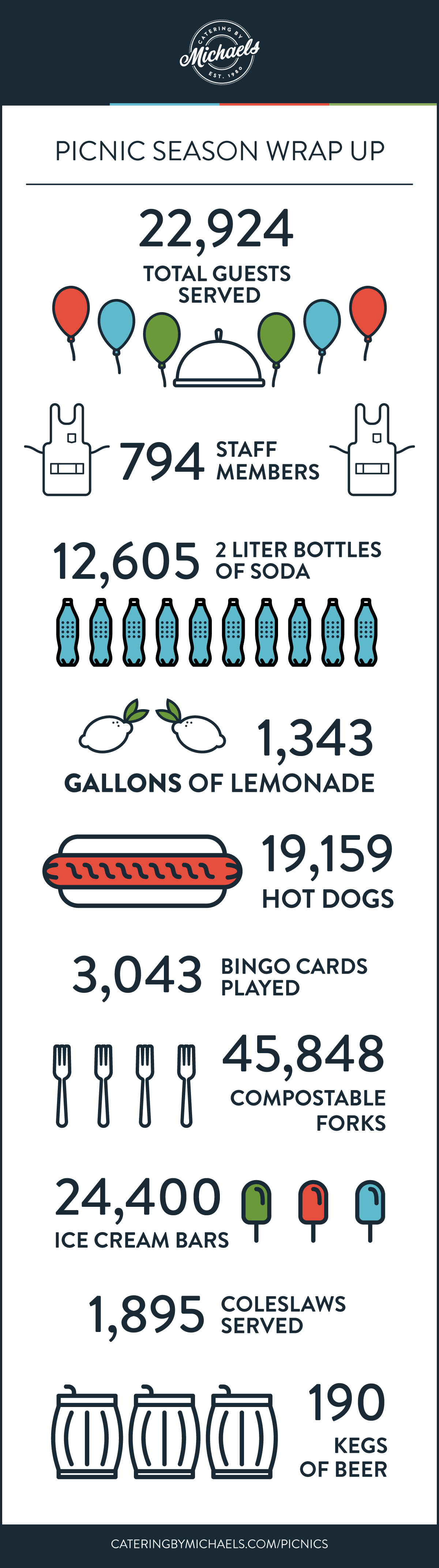 2017 Picnic Season Wrap-Up Infographic